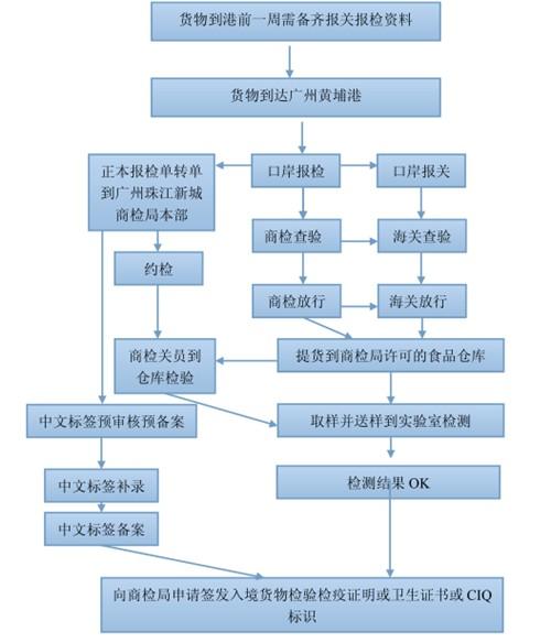 食品流程.png