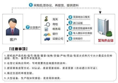 进口报关流程.jpg