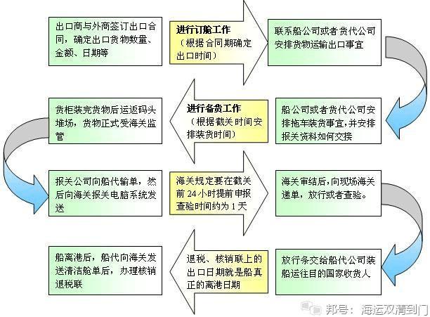 报关流程1.jpg