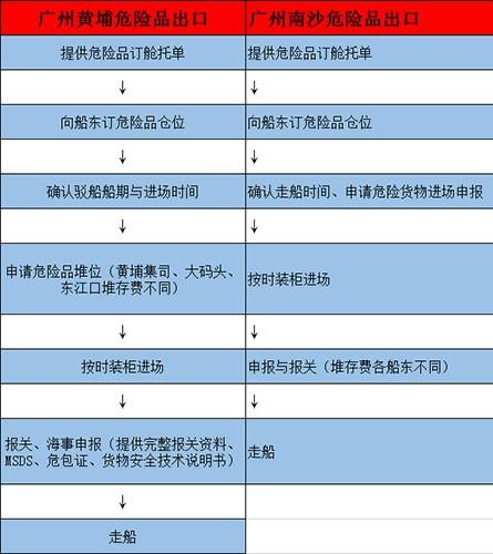 化工品出口报关流程.jpg